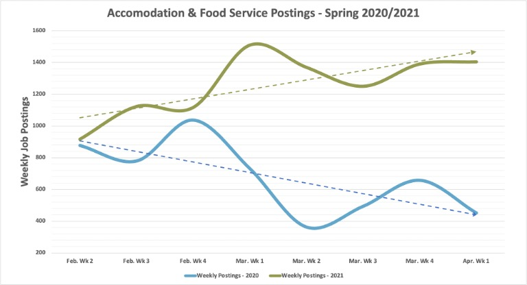May Labor Market Report Weekly Accommodation and Food Service postings
